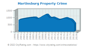 Martinsburg Property Crime