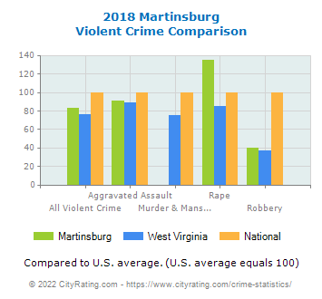 Martinsburg Violent Crime vs. State and National Comparison