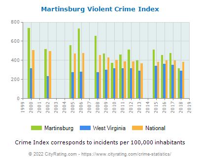 Martinsburg Violent Crime vs. State and National Per Capita