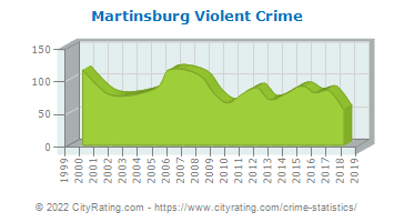 Martinsburg Violent Crime
