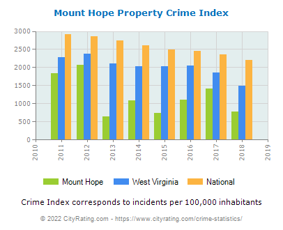 Mount Hope Property Crime vs. State and National Per Capita