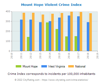 Mount Hope Violent Crime vs. State and National Per Capita