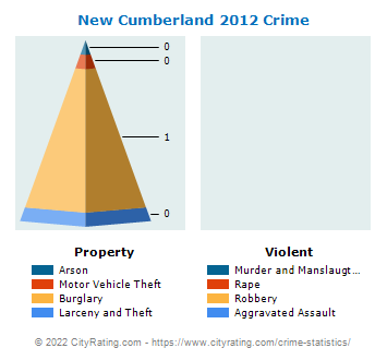 New Cumberland Crime 2012