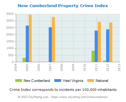 New Cumberland Property Crime vs. State and National Per Capita