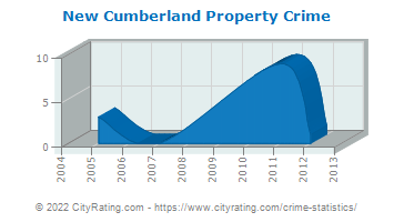 New Cumberland Property Crime