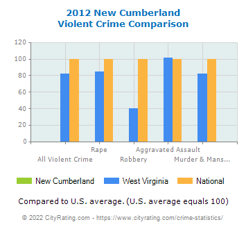 New Cumberland Violent Crime vs. State and National Comparison