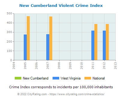 New Cumberland Violent Crime vs. State and National Per Capita