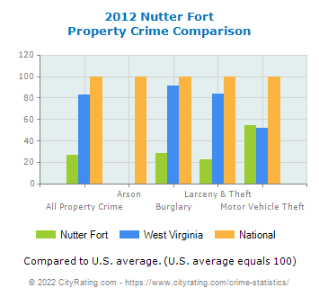 Nutter Fort Property Crime vs. State and National Comparison