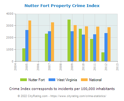 Nutter Fort Property Crime vs. State and National Per Capita