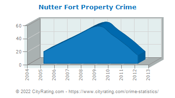 Nutter Fort Property Crime