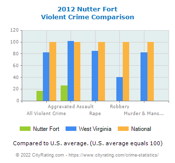 Nutter Fort Violent Crime vs. State and National Comparison