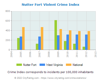 Nutter Fort Violent Crime vs. State and National Per Capita