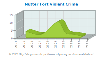 Nutter Fort Violent Crime