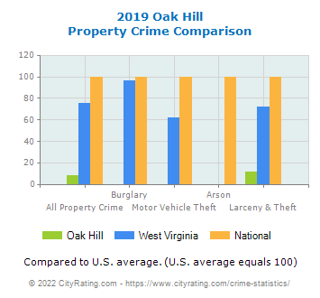 Oak Hill Property Crime vs. State and National Comparison