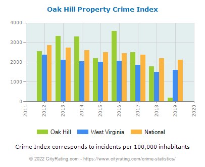 Oak Hill Property Crime vs. State and National Per Capita