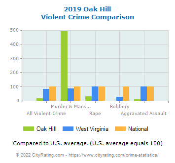 Oak Hill Violent Crime vs. State and National Comparison