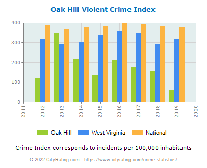 Oak Hill Violent Crime vs. State and National Per Capita