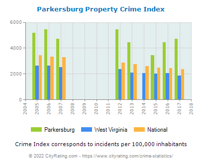 Parkersburg Property Crime vs. State and National Per Capita