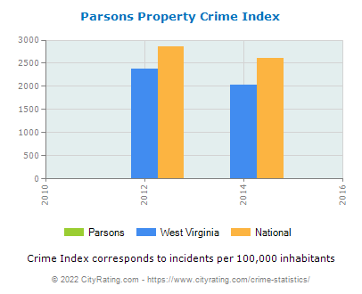 Parsons Property Crime vs. State and National Per Capita
