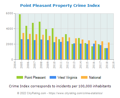 Point Pleasant Property Crime vs. State and National Per Capita
