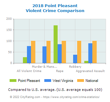 Point Pleasant Violent Crime vs. State and National Comparison