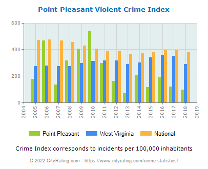 Point Pleasant Violent Crime vs. State and National Per Capita