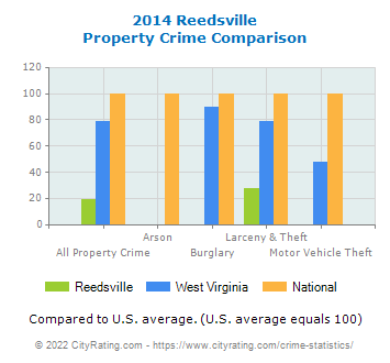 Reedsville Property Crime vs. State and National Comparison