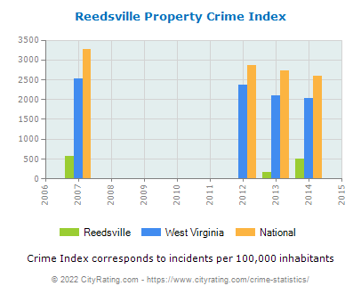 Reedsville Property Crime vs. State and National Per Capita
