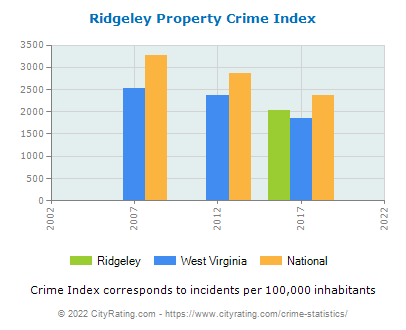 Ridgeley Property Crime vs. State and National Per Capita