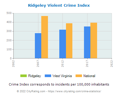 Ridgeley Violent Crime vs. State and National Per Capita