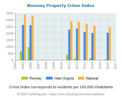 Romney Property Crime vs. State and National Per Capita