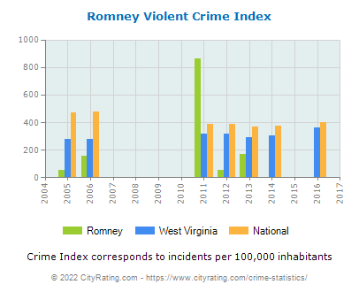 Romney Violent Crime vs. State and National Per Capita