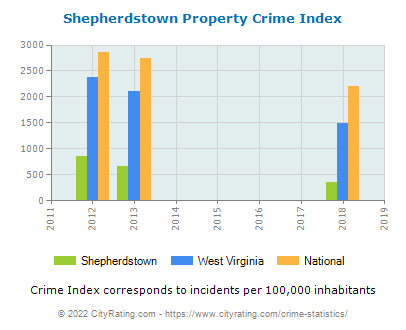 Shepherdstown Property Crime vs. State and National Per Capita