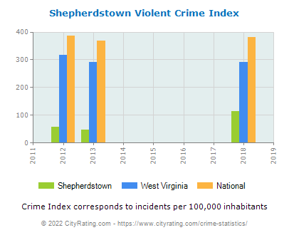 Shepherdstown Violent Crime vs. State and National Per Capita