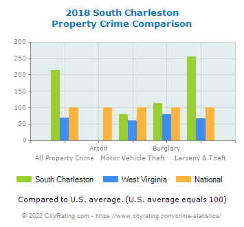 South Charleston Property Crime vs. State and National Comparison