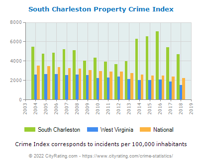 South Charleston Property Crime vs. State and National Per Capita
