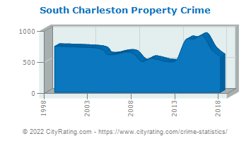 South Charleston Property Crime
