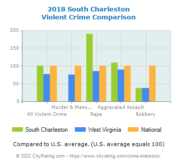 South Charleston Violent Crime vs. State and National Comparison