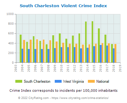 South Charleston Violent Crime vs. State and National Per Capita