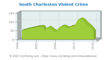 South Charleston Violent Crime