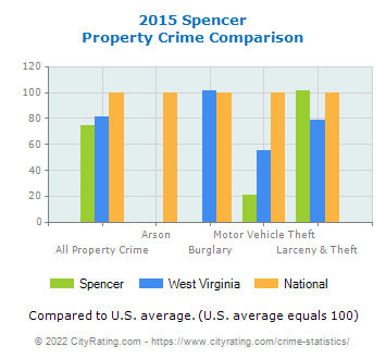 Spencer Property Crime vs. State and National Comparison