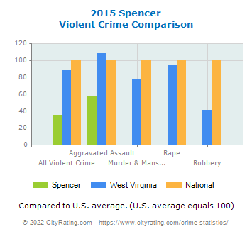 Spencer Violent Crime vs. State and National Comparison