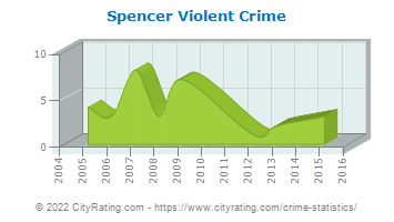 Spencer Violent Crime