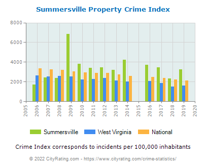 Summersville Property Crime vs. State and National Per Capita