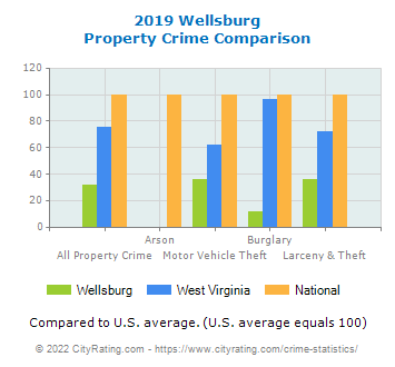 Wellsburg Property Crime vs. State and National Comparison
