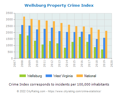 Wellsburg Property Crime vs. State and National Per Capita