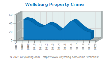 Wellsburg Property Crime