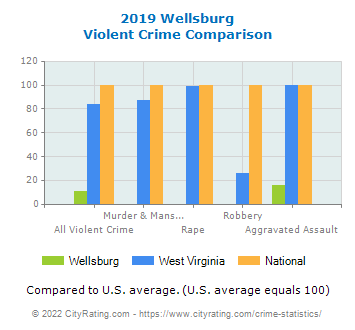 Wellsburg Violent Crime vs. State and National Comparison