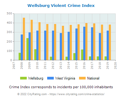 Wellsburg Violent Crime vs. State and National Per Capita