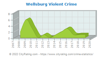 Wellsburg Violent Crime